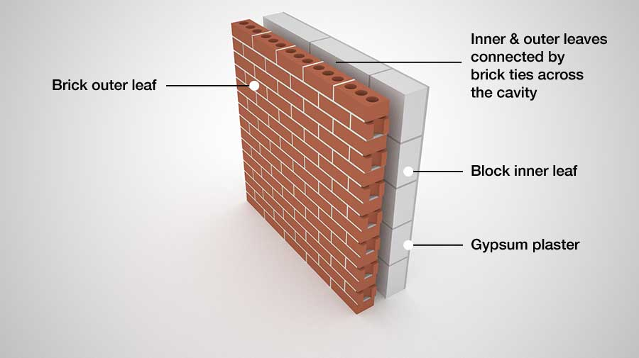 Cavity wall without insulation